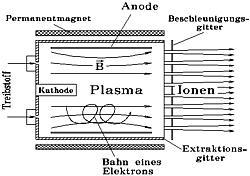 Schema des Kaufman-Antriebs Grafik