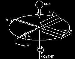 Heliogyro-Prinzip Grafik