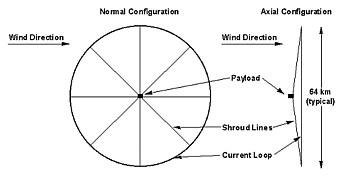 Zubrin-Konzept Grafik
