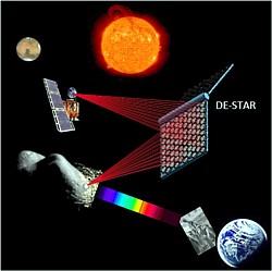 DE-STAR-Konzept Grafik
