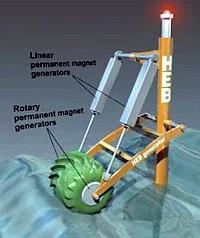hydro electric barrel generator grafik. Black Bedroom Furniture Sets. Home Design Ideas